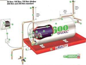 Correct geyser installation - courtesy Kwikot